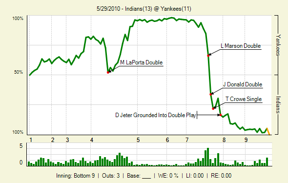 20100529_Indians_Yankees_0_98_lbig_May29.png